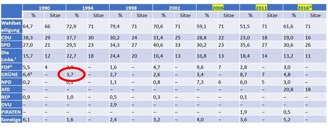 Ergebnisse Landtagswahlen Mecklenburg-Vorpommern 1994 die Grünen sind nicht vertreten